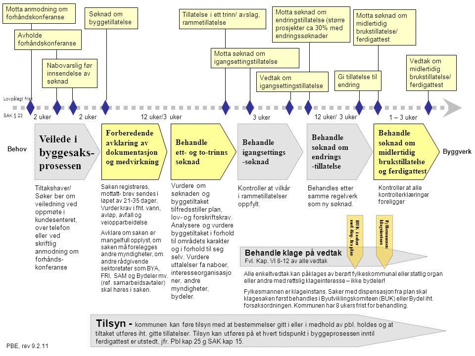 Behandle klage på vedtak Fvl. Kap. VI 8-12 av alle vedtak Veilede i byggesaks- prosessen Behandle igangsettings -søknad Behandle søknad om endrings -t