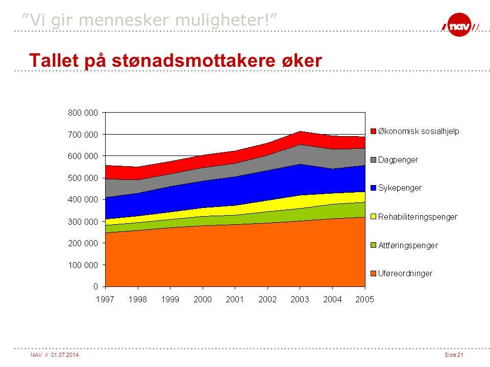 """NAV // 01.07.2014Side 21 """"Vi gir mennesker muligheter!"""" Tallet på stønadsmottakere øker"""