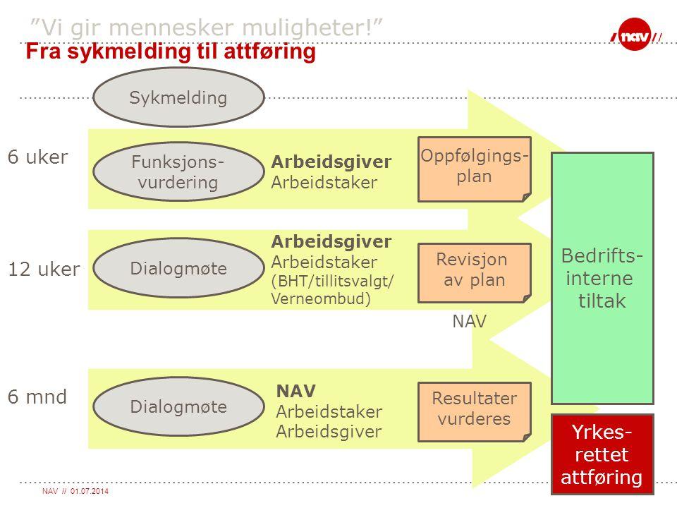 """NAV // 01.07.2014Side 26 """"Vi gir mennesker muligheter!"""" Fra sykmelding til attføring Sykmelding Funksjons- vurdering 6 uker Bedrifts- interne tiltak D"""