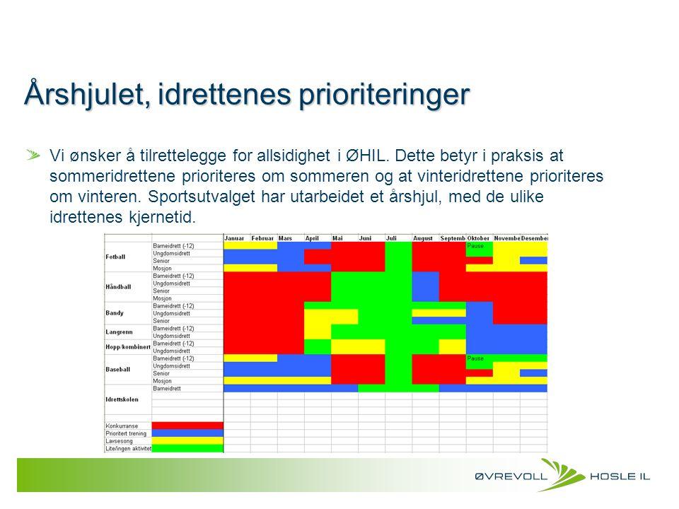 Årshjulet, idrettenes prioriteringer Vi ønsker å tilrettelegge for allsidighet i ØHIL. Dette betyr i praksis at sommeridrettene prioriteres om sommere