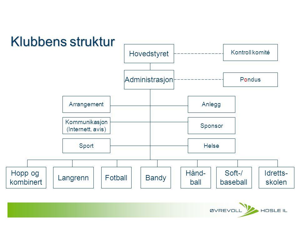 Klubbens struktur Hopp og kombinert LangrennFotball Hånd- ball Bandy Soft-/ baseball Hovedstyret Administrasjon SportHelse Sponsor Anlegg Kommunikasjo
