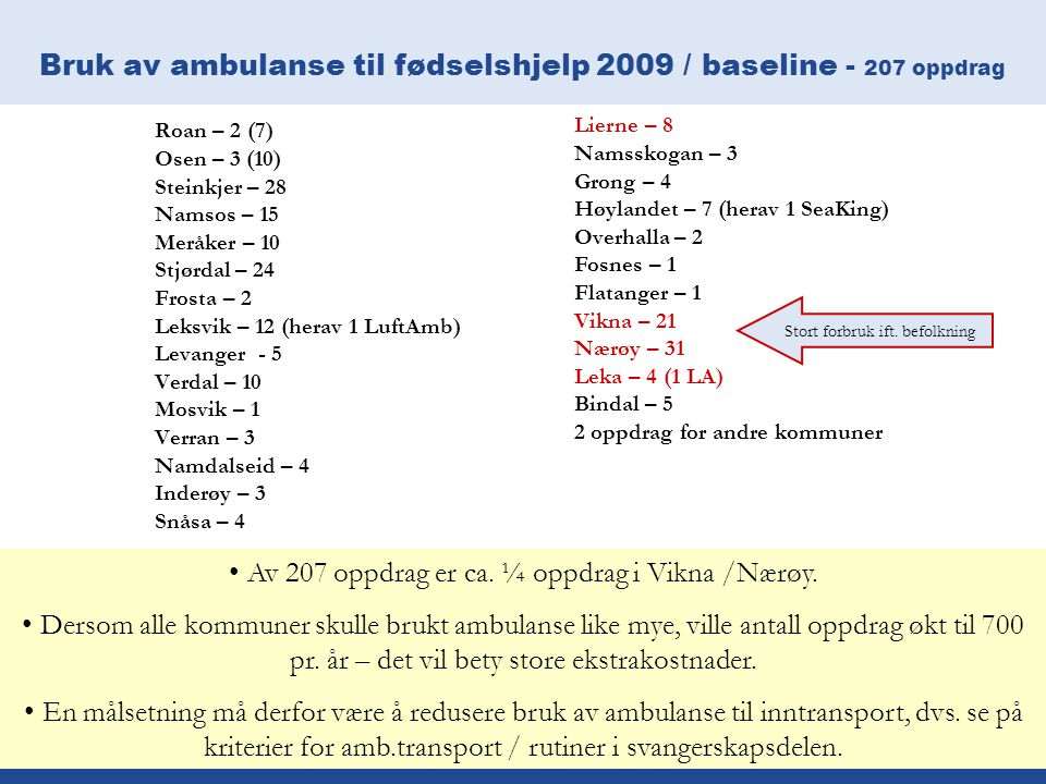 Bruk av ambulanse til fødselshjelp 2009 / baseline - 207 oppdrag Roan – 2 (7) Osen – 3 (10) Steinkjer – 28 Namsos – 15 Meråker – 10 Stjørdal – 24 Fros