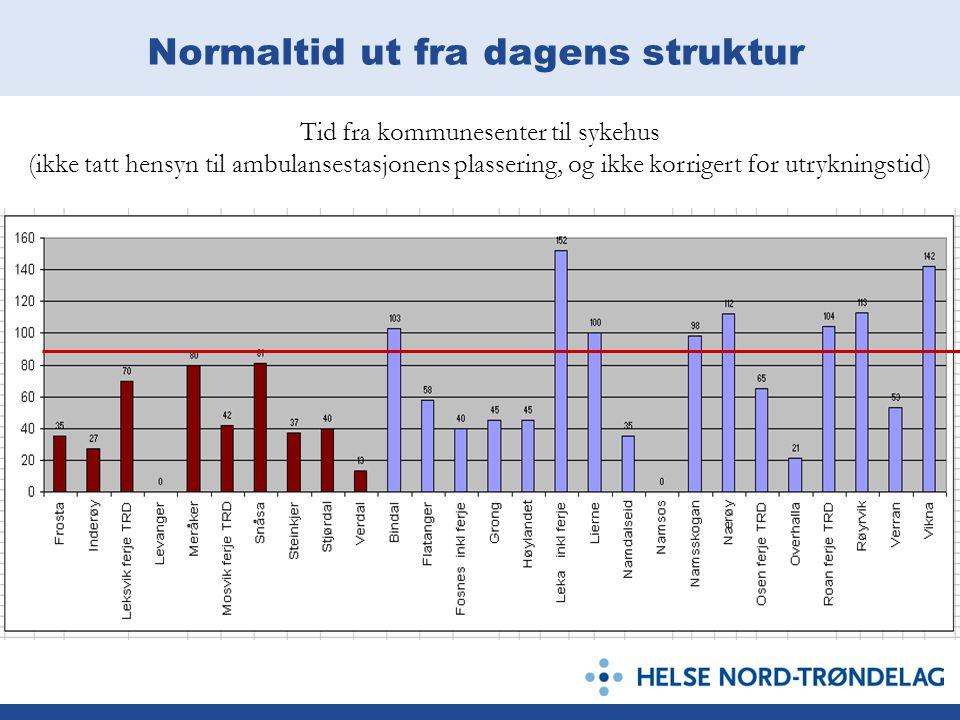 Normaltid ut fra dagens struktur Tid fra kommunesenter til sykehus (ikke tatt hensyn til ambulansestasjonens plassering, og ikke korrigert for utrykni