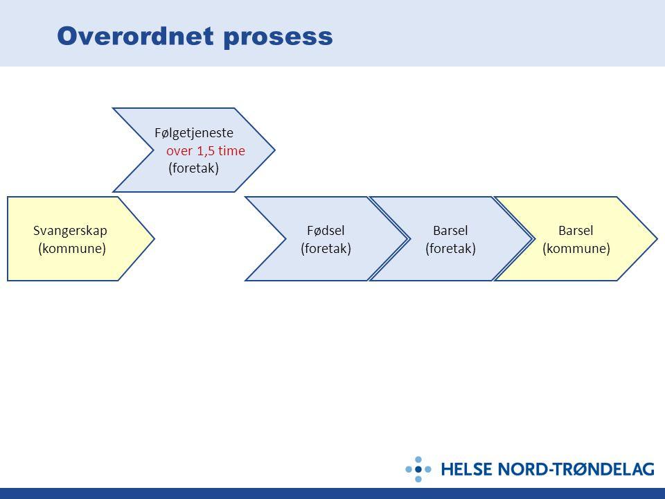 Overordnet prosess Svangerskap (kommune) Følgetjeneste over 1,5 time (foretak) Fødsel (foretak) Barsel (foretak) Barsel (kommune)