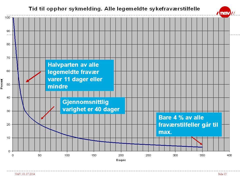 NAV, 01.07.2014Side 15 Halvparten av alle legemeldte fravær varer 11 dager eller mindre Gjennomsnittlig varighet er 40 dager Bare 4 % av alle fraværst