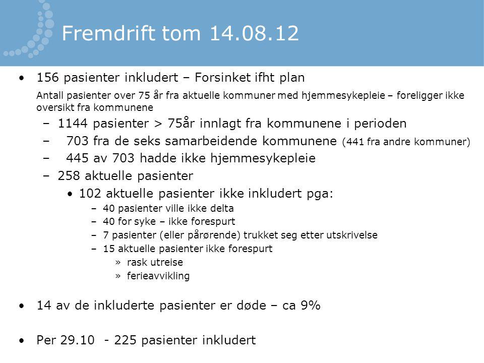 Fremdrift tom 14.08.12 •156 pasienter inkludert – Forsinket ifht plan Antall pasienter over 75 år fra aktuelle kommuner med hjemmesykepleie – foreligg