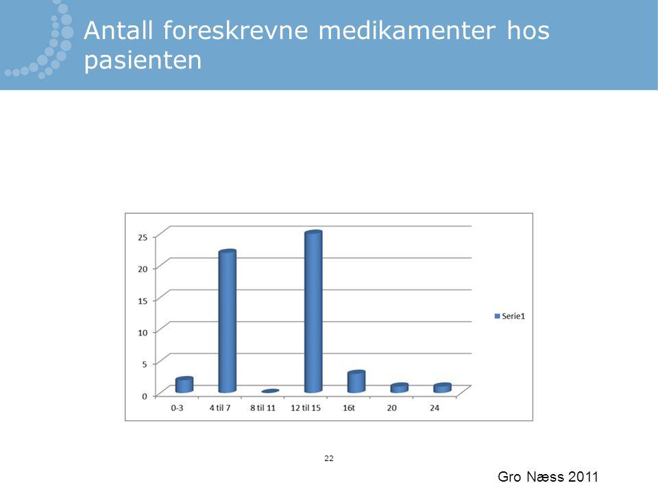 Gro Næss 2011 22 Antall foreskrevne medikamenter hos pasienten