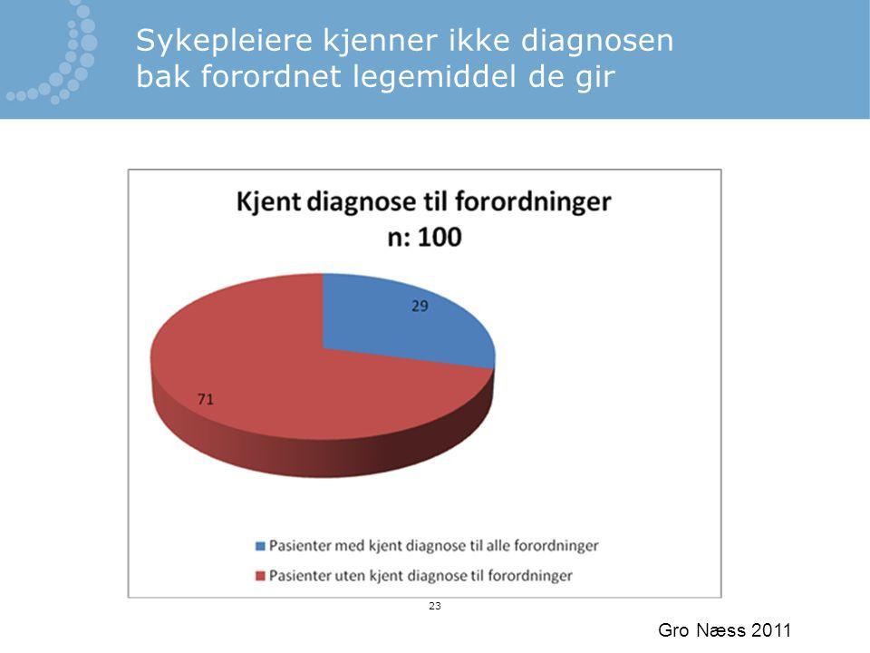 Gro Næss 2011 23 Sykepleiere kjenner ikke diagnosen bak forordnet legemiddel de gir