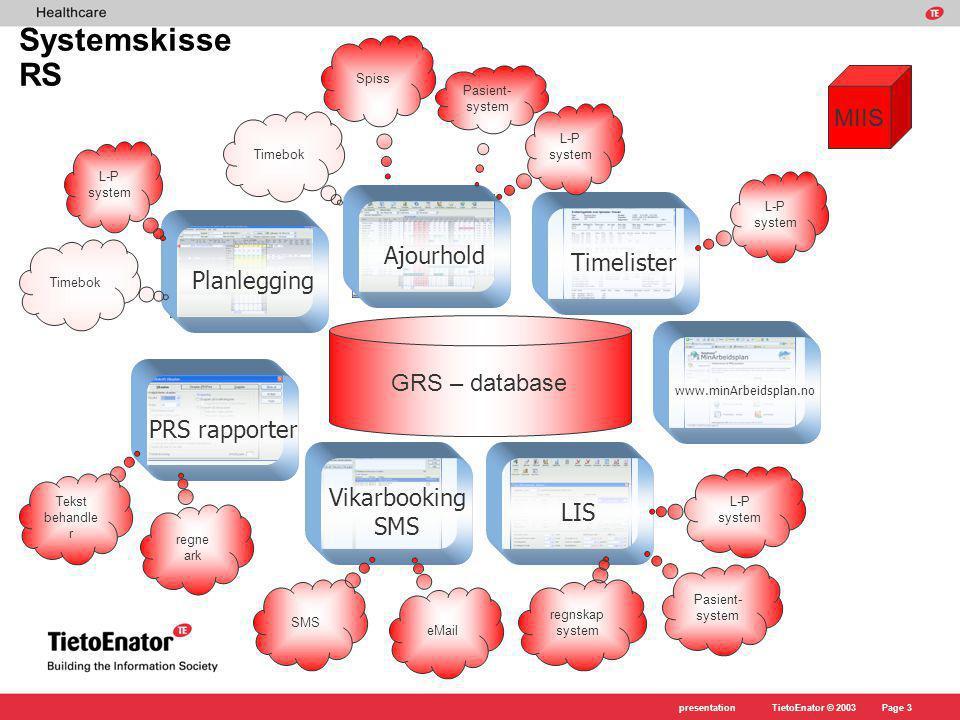 TietoEnator © 2003presentationPage 24 Bekreftelse Ønske om vakt Vikarbehov Ønske om vakt Bekreftelse Skisse over dataflyten i en vikarbookingsprosess.