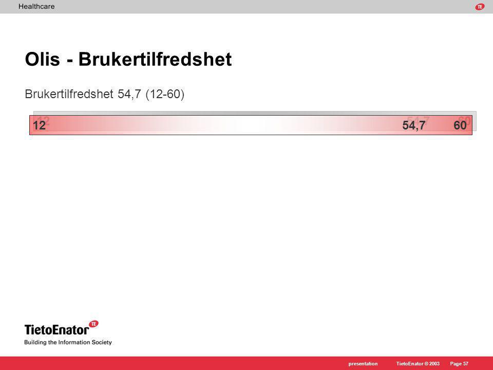 TietoEnator © 2003presentationPage 57 Olis - Brukertilfredshet Brukertilfredshet 54,7 (12-60) 12 54,7 60