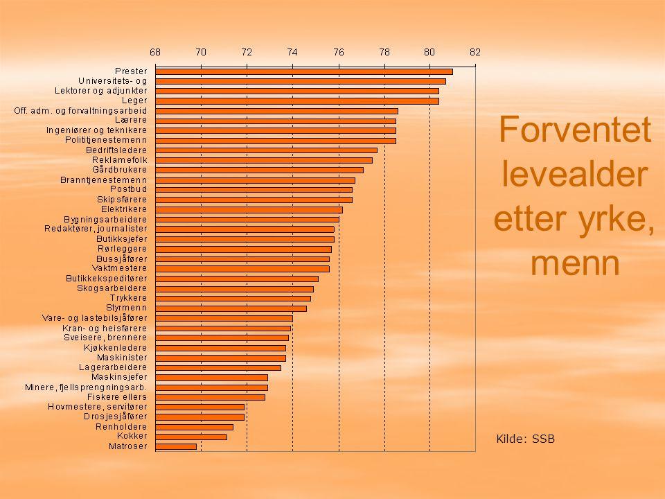 Forventet levealder etter yrke, menn Kilde: SSB