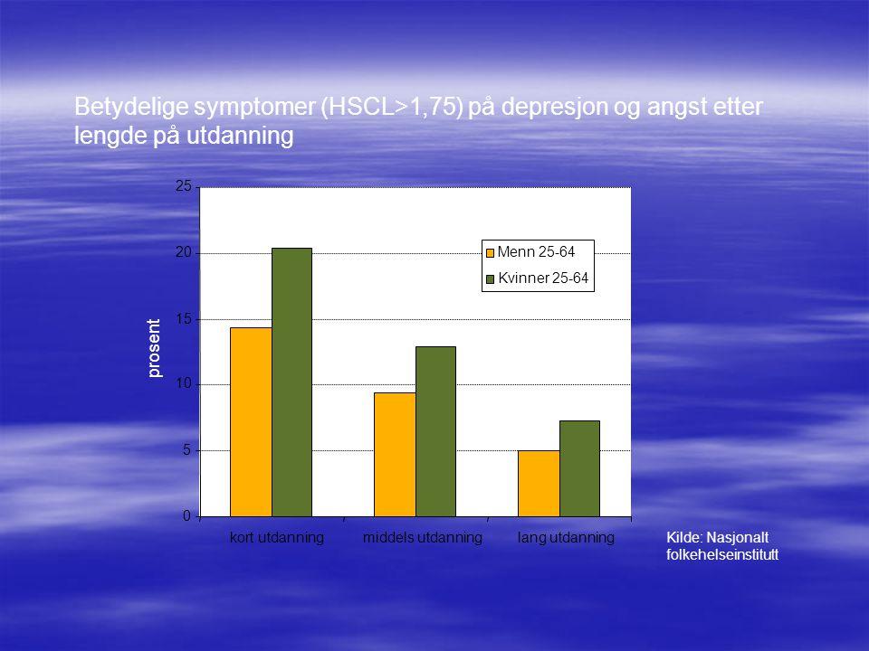 Betydelige symptomer (HSCL>1,75) på depresjon og angst etter lengde på utdanning 0 5 10 15 20 25 kort utdanningmiddels utdanninglang utdanning Menn 25