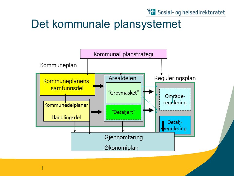 "| Det kommunale plansystemet Kommunal planstrategi Kommuneplanens samfunnsdel Kommunedelplaner Handlingsdel ""Grovmasket"" ""Detaljert"" Område- regulerin"
