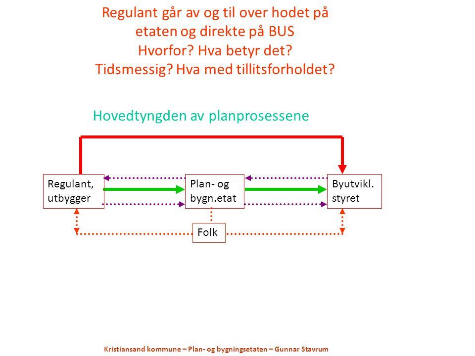 Regulant, utbygger Plan- og bygn.etat Byutvikl.