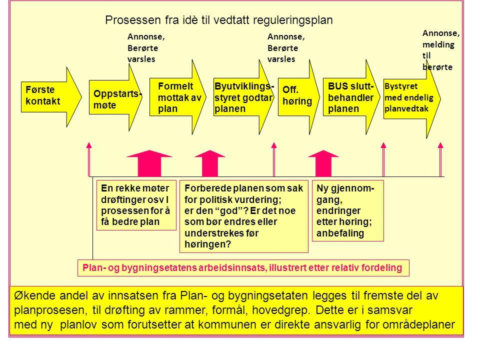 Første kontakt Oppstarts- møte Formelt mottak av plan Byutviklings- styret godtar planen Off.
