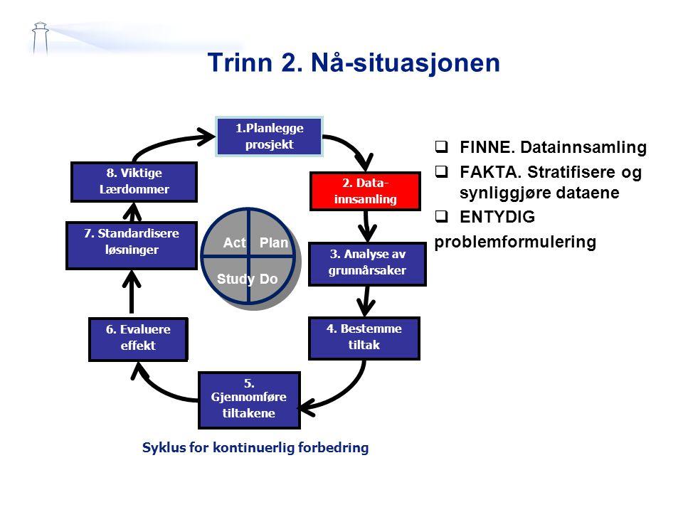 Trinn 2. Nå-situasjonen 1.Planlegge prosjekt 2. Data- innsamling 7. Standardisere løsninger 6. Evaluere effekt 5. Gjennomføre tiltakene 3. Analyse av