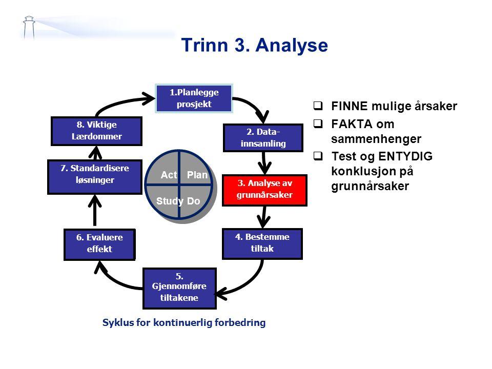 Trinn 3. Analyse 1.Planlegge prosjekt 2. Data- innsamling 7. Standardisere løsninger 6. Evaluere effekt 5. Gjennomføre tiltakene 3. Analyse av grunnår