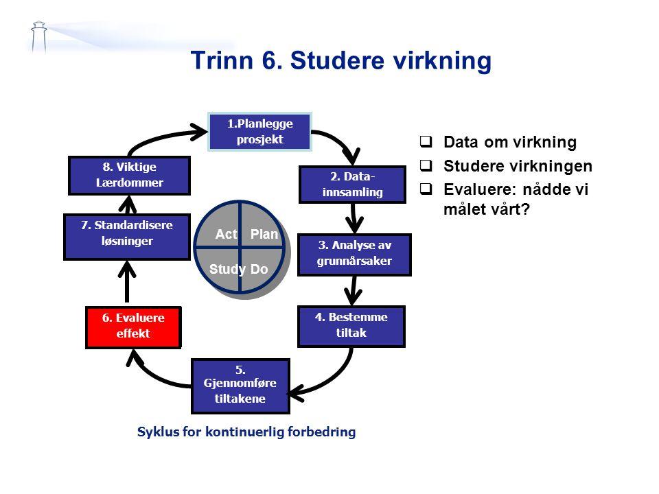 Trinn 6. Studere virkning 1.Planlegge prosjekt 2. Data- innsamling 7. Standardisere løsninger 6. Evaluere effekt 5. Gjennomføre tiltakene 3. Analyse a