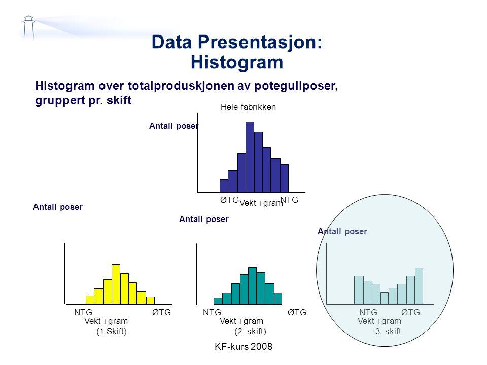 Data Presentasjon: Histogram KF-kurs 2008 Histogram over totalproduskjonen av potegullposer, gruppert pr. skift Vekt i gram Hele fabrikken Vekt i gram