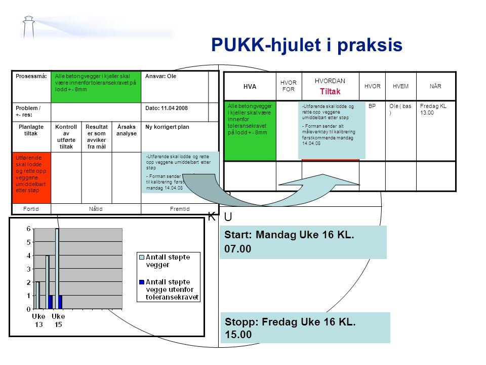 PUKK-hjulet i praksis HVA HVOR FOR HVORDAN Tiltak HVORHVEMNÅR Alle betongvegger i kjeller skal være innenfor toleransekravet på lodd + - 8mm Utførende