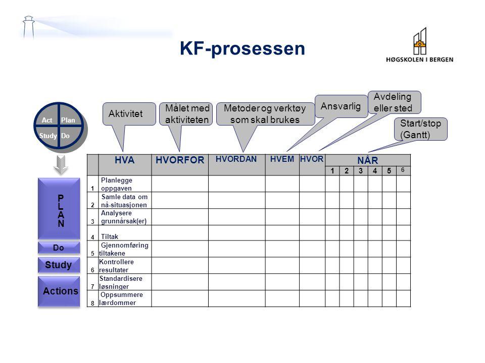 Actions Study Do PLANPLAN KF-prosessen Plan DoStudy Act HVAHVORFOR HVORDANHVEMHVOR NÅR 12345 6 1 Planlegge oppgaven 2 Samle data om nå-situasjonen 3 A