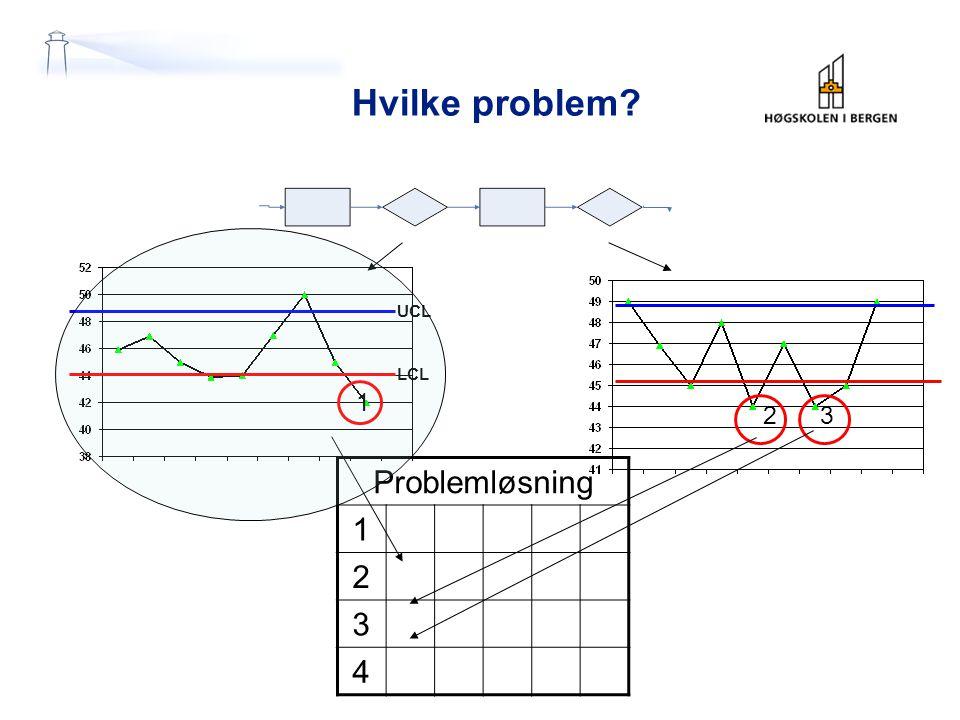Hvilke problem? Problemløsning 1 2 3 4 UCL LCL 1 23
