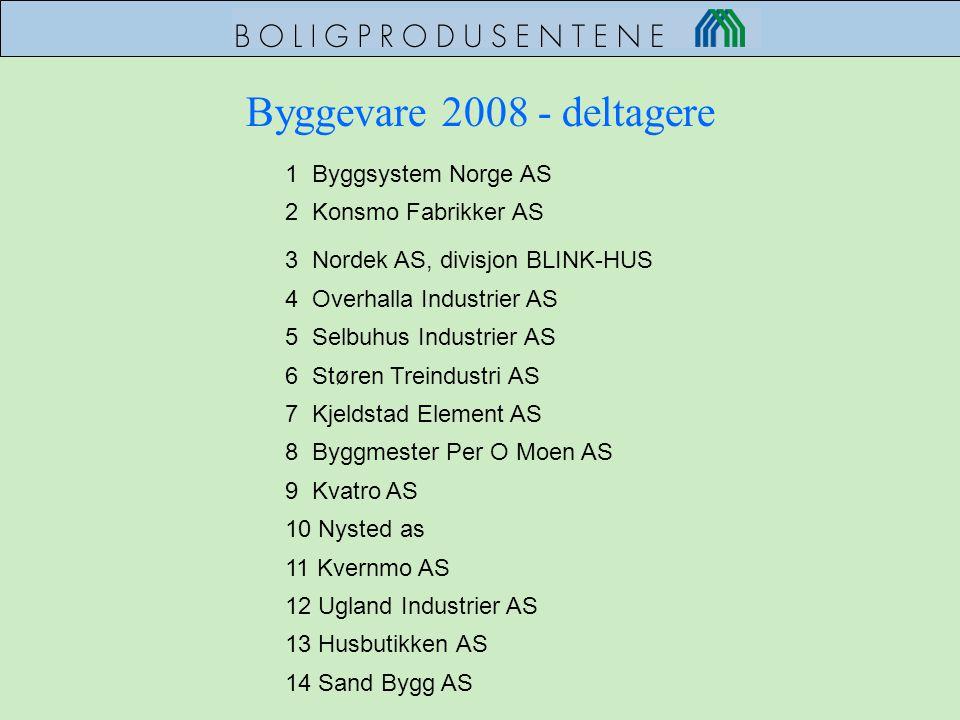Byggevare 2008 - deltagere 1 Byggsystem Norge AS 2 Konsmo Fabrikker AS 3 Nordek AS, divisjon BLINK-HUS 4 Overhalla Industrier AS 5 Selbuhus Industrier