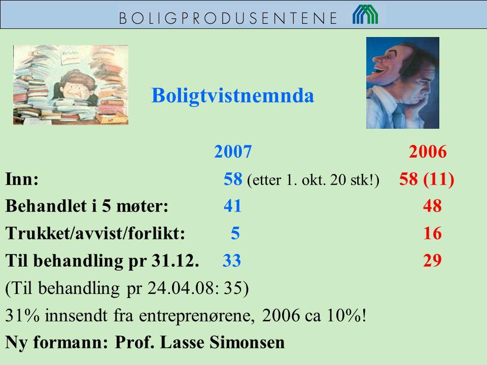 Boligtvistnemnda 2007 2006 Inn: 58 (etter 1. okt. 20 stk!) 58 (11) Behandlet i 5 møter: 41 48 Trukket/avvist/forlikt: 5 16 Til behandling pr 31.12. 33