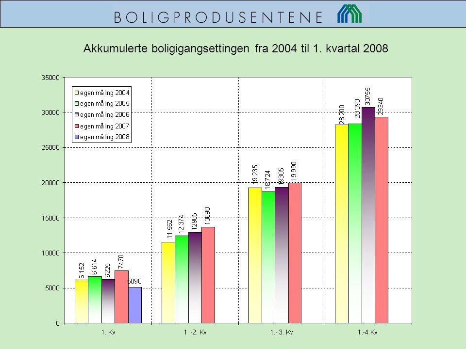 Akkumulerte boligigangsettingen fra 2004 til 1. kvartal 2008