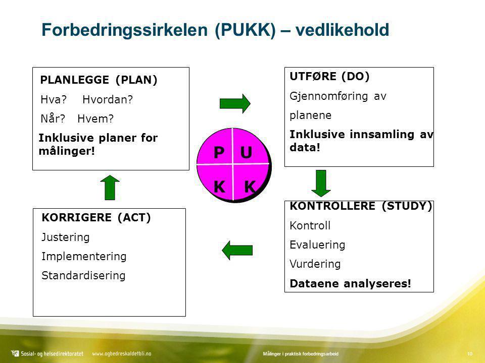 10Målinger i praktisk forbedringsarbeid PU KK UTFØRE (DO) Gjennomføring av planene Inklusive innsamling av data! KONTROLLERE (STUDY) Kontroll Evalueri