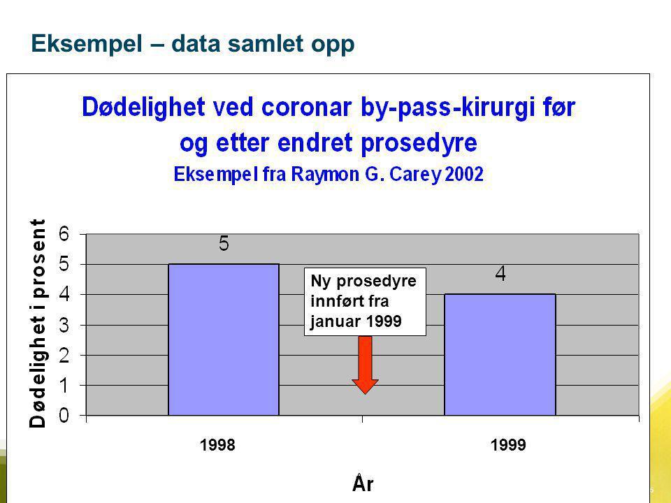 15Målinger i praktisk forbedringsarbeid Eksempel – data samlet opp. Ny prosedyre innført fra januar 1999 19991998