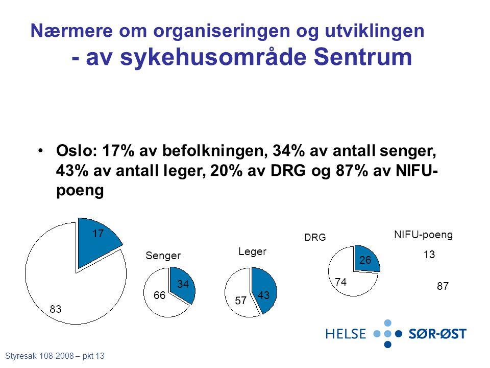 •Oslo: 17% av befolkningen, 34% av antall senger, 43% av antall leger, 20% av DRG og 87% av NIFU- poeng 34 6643 57 26 74 87 13 DRG Senger Leger NIFU-p