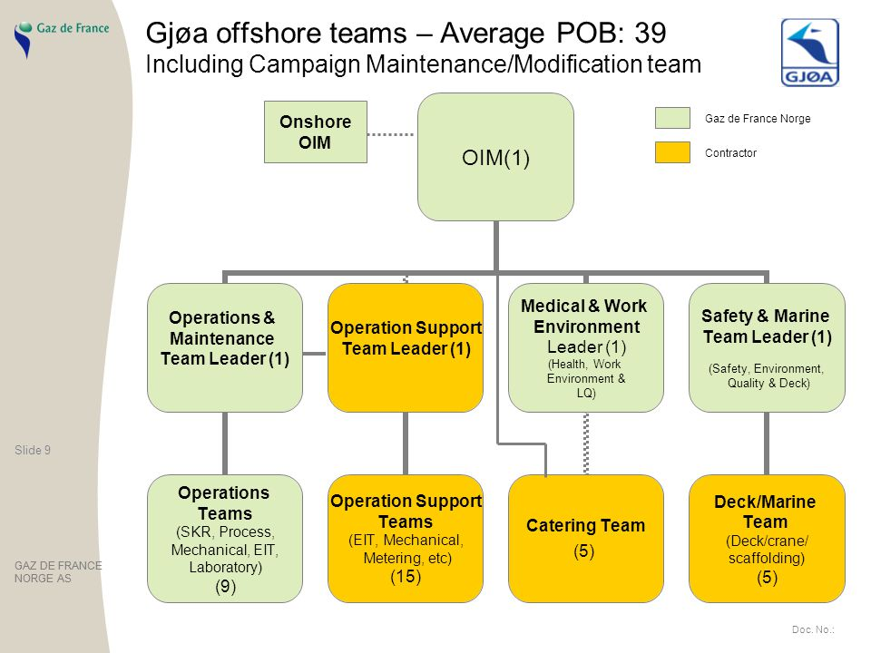 Slide 9 GAZ DE FRANCE NORGE AS Slide 9 GAZ DE FRANCE NORGE AS Doc. No.: Gjøa offshore teams – Average POB: 39 Including Campaign Maintenance/Modificat