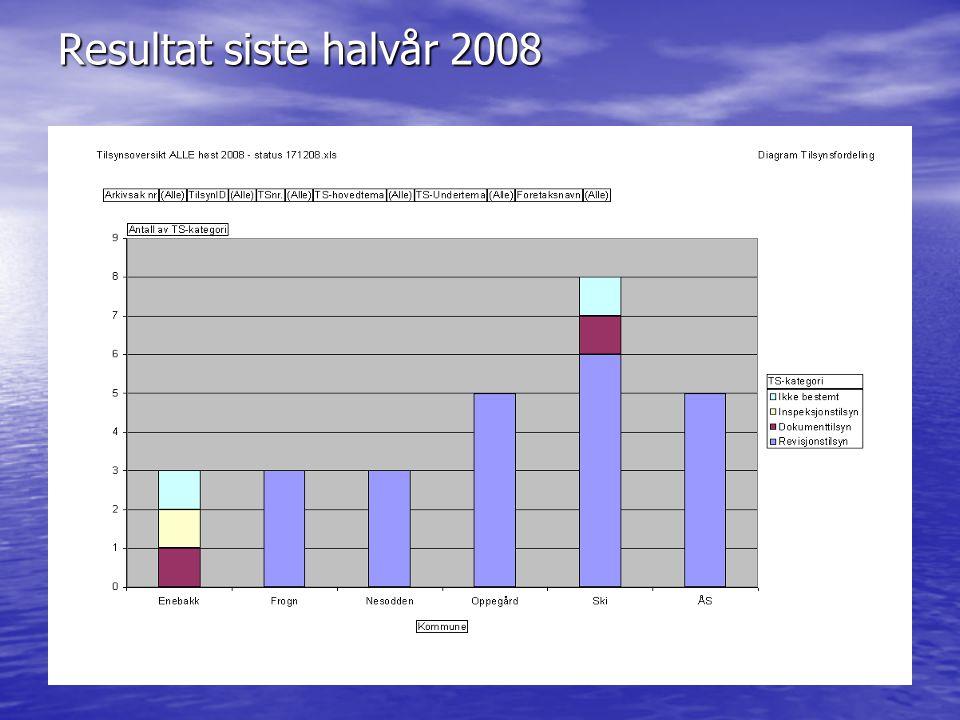 Resultat siste halvår 2008