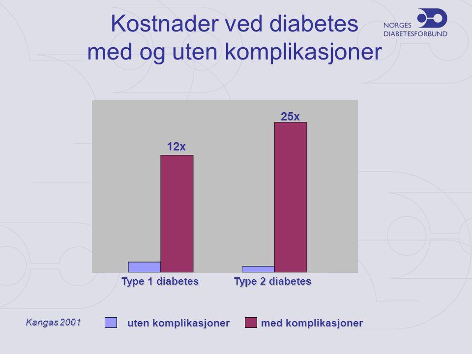 Kostnader ved diabetes med og uten komplikasjoner Kangas 2001 uten komplikasjoner med komplikasjoner Type 1 diabetes Type 2 diabetes 6559 € 8409 € 12x