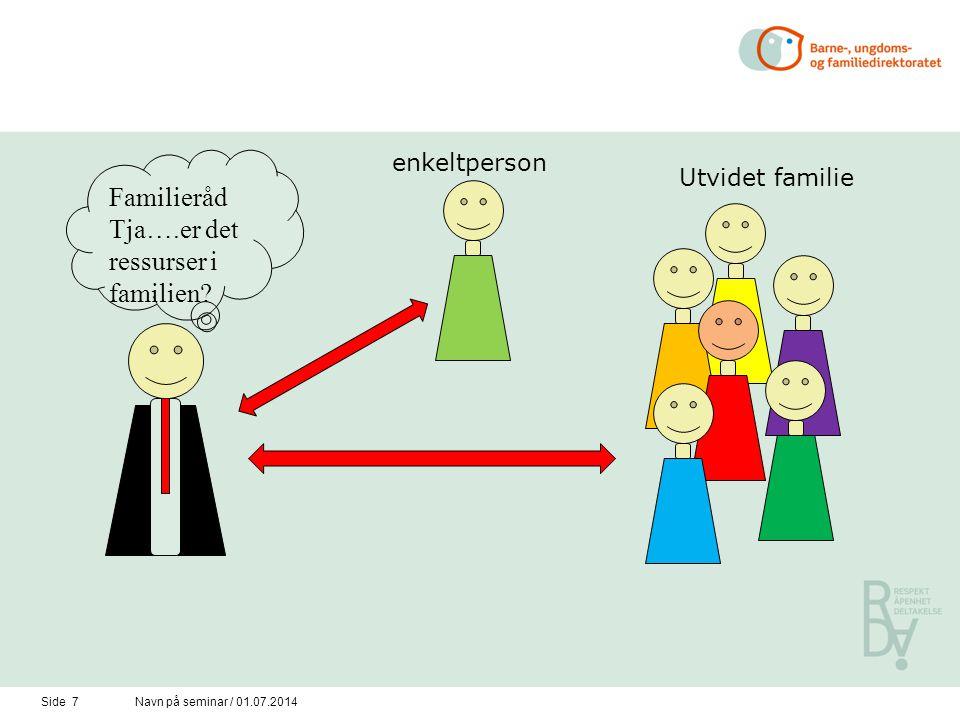 Side 7Navn på seminar / 01.07.2014 Utvidet familie enkeltperson Familieråd Tja….er det ressurser i familien?
