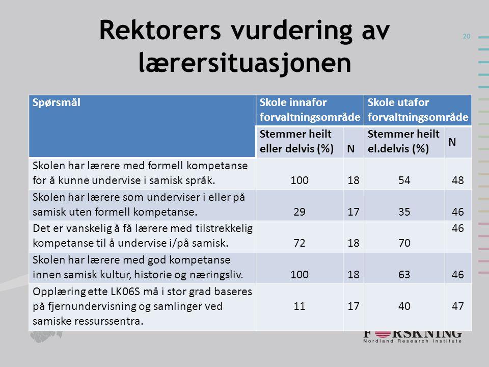 Rektorers vurdering av lærersituasjonen SpørsmålSkole innafor forvaltningsområde Skole utafor forvaltningsområde Stemmer heilt eller delvis (%)N Stemm