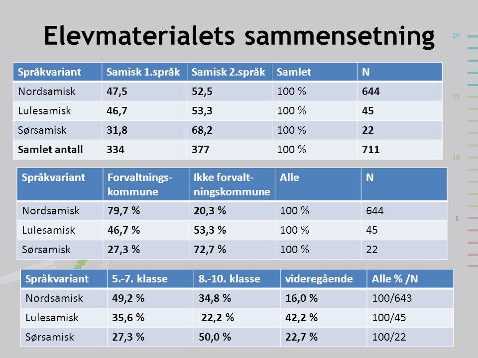 Elevmaterialets sammensetning SpråkvariantForvaltnings- kommune Ikke forvalt- ningskommune AlleN Nordsamisk79,7 %20,3 %100 %644 Lulesamisk46,7 %53,3 %
