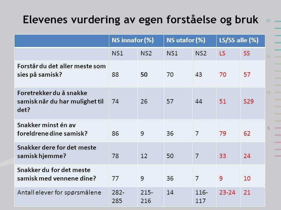 Elevenes vurdering av egen forståelse og bruk NS innafor (%)NS utafor (%)LS/SS alle (%) NS1NS2NS1NS2LSSS Forstår du det aller meste som sies på samisk