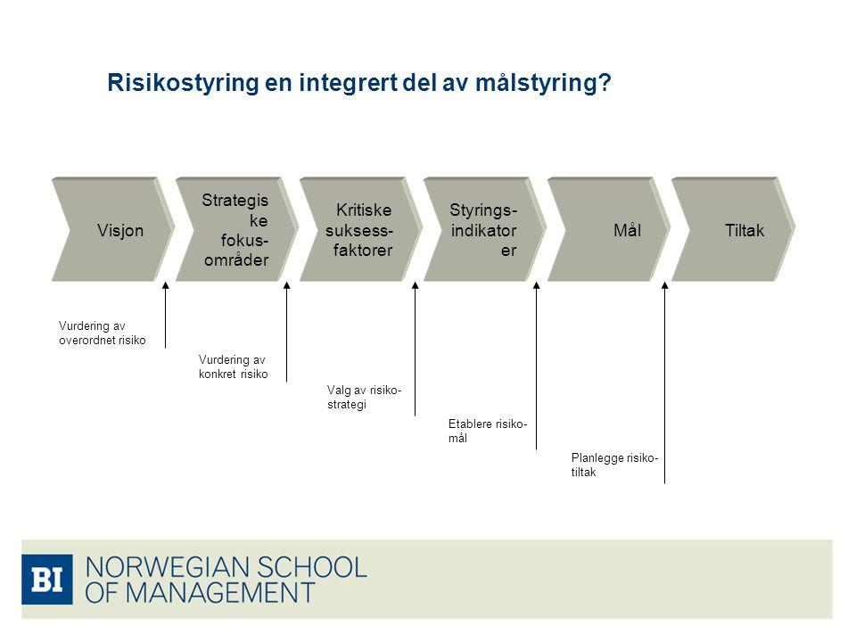 Risikostyring en integrert del av målstyring? Strategis ke fokus- områder Visjon Kritiske suksess- faktorer Styrings- indikator er MålTiltak Vurdering