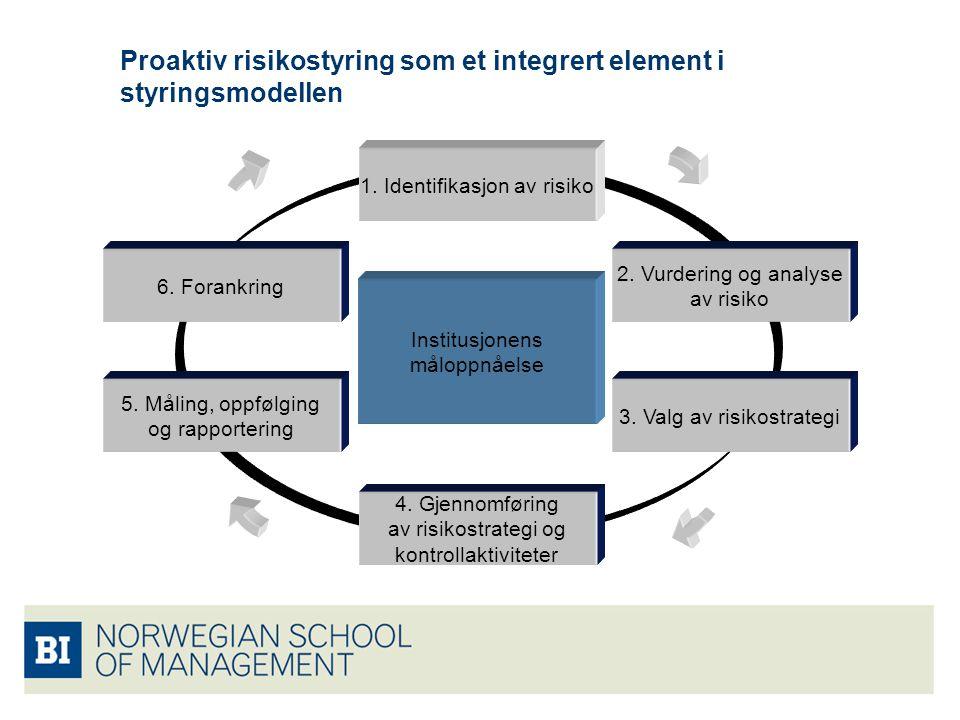 Proaktiv risikostyring som et integrert element i styringsmodellen 4. Gjennomføring av risikostrategi og kontrollaktiviteter 1. Identifikasjon av risi