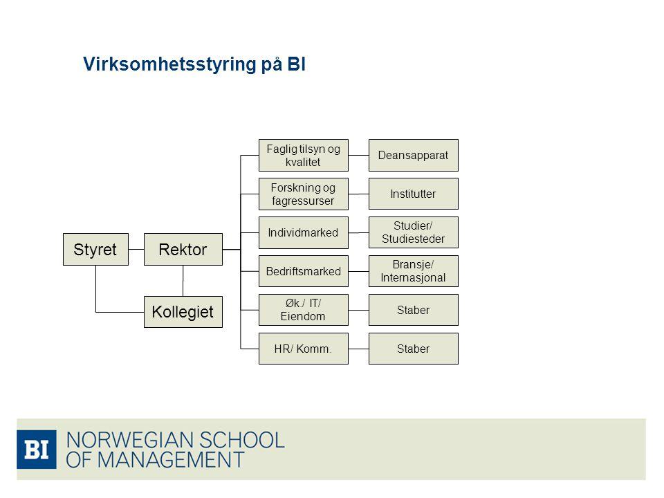 Virksomhetsstyring på BI StyretRektor Kollegiet Faglig tilsyn og kvalitet Forskning og fagressurser Individmarked Bedriftsmarked Øk./ IT/ Eiendom HR/