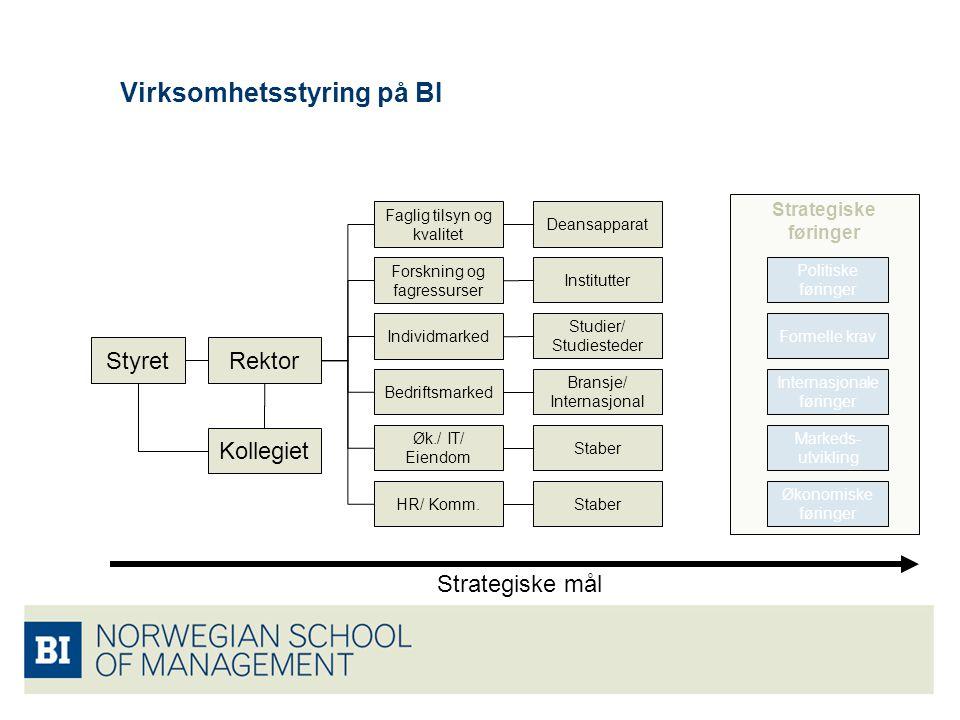Strategiske føringer Virksomhetsstyring på BI StyretRektor Kollegiet Faglig tilsyn og kvalitet Forskning og fagressurser Individmarked Bedriftsmarked Øk./ IT/ Eiendom HR/ Komm.