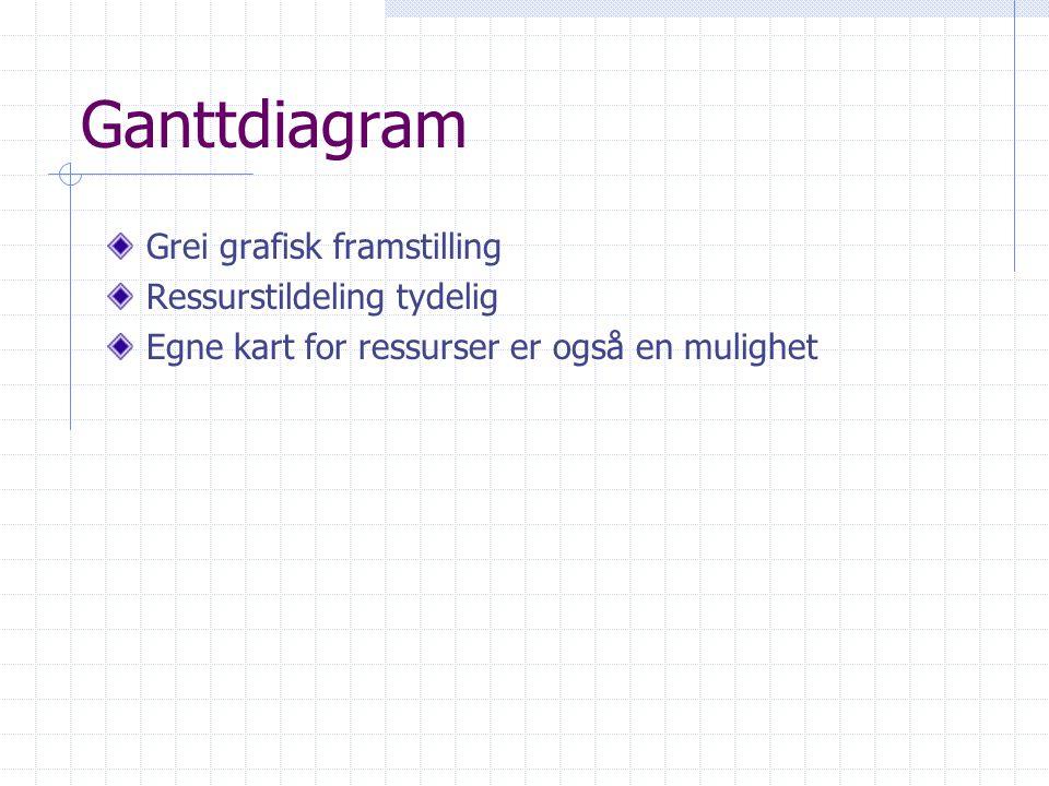 Ganttdiagram Grei grafisk framstilling Ressurstildeling tydelig Egne kart for ressurser er også en mulighet