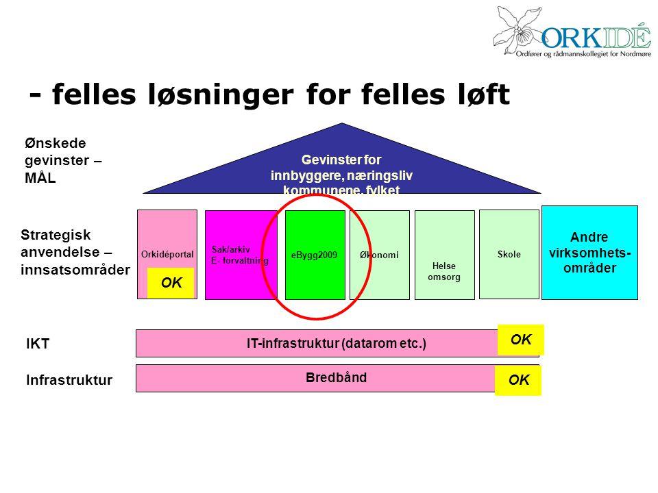 - felles løsninger for felles løft Bredbånd IT-infrastruktur (datarom etc.) Orkidéportal Sak/arkiv E- forvaltning Andre virksomhets- områder Gevinster