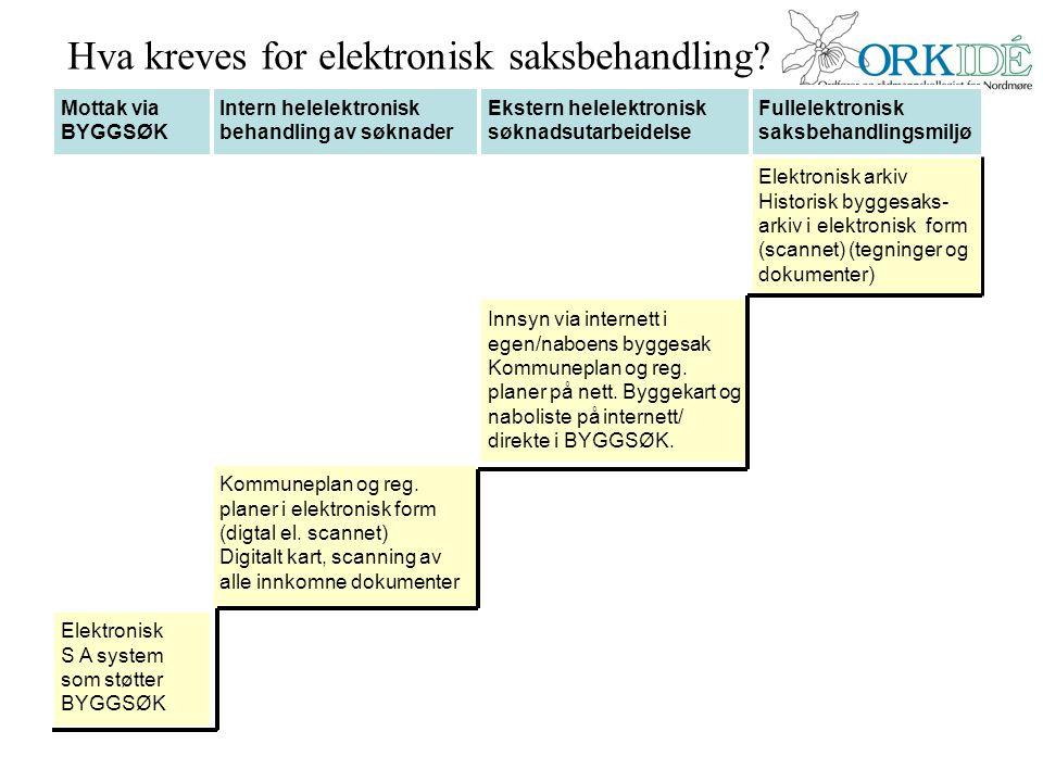 Elektronisk S A system som støtter BYGGSØK Kommuneplan og reg. planer i elektronisk form (digtal el. scannet) Digitalt kart, scanning av alle innkomne