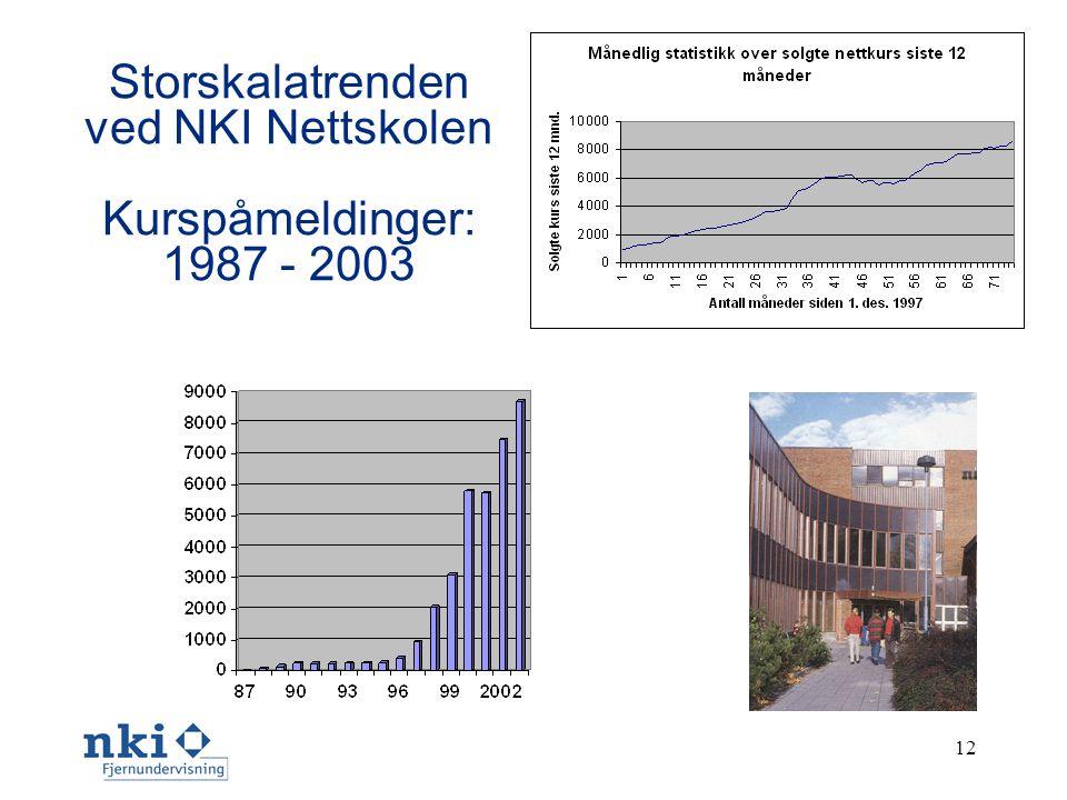 12 Storskalatrenden ved NKI Nettskolen Kurspåmeldinger: 1987 - 2003