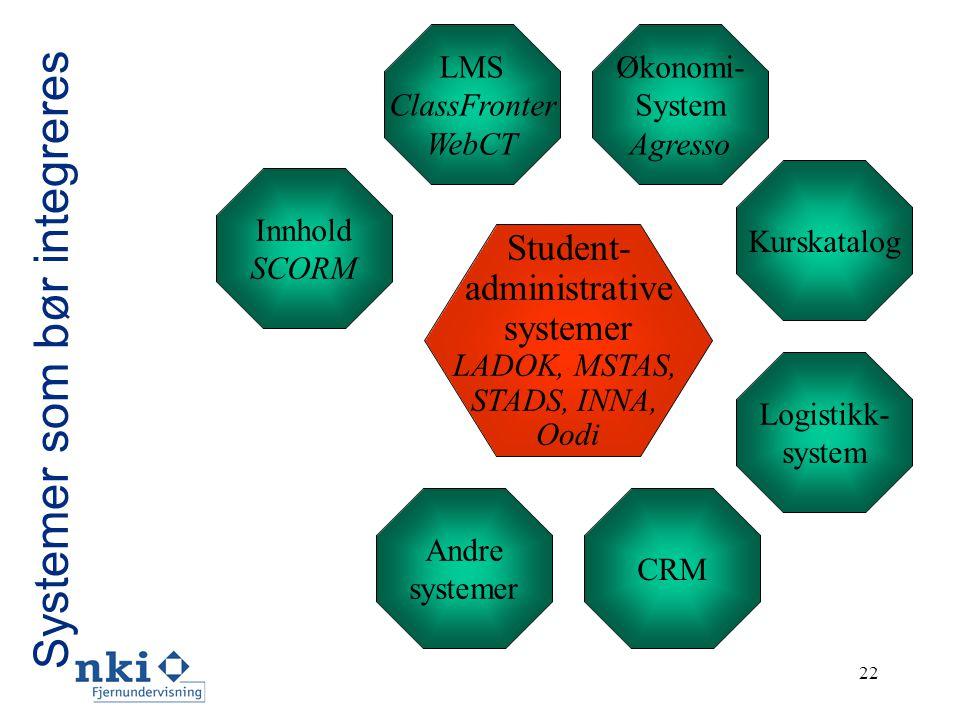 22 Student- administrative systemer LADOK, MSTAS, STADS, INNA, Oodi Innhold SCORM LMS ClassFronter WebCT Økonomi- System Agresso Kurskatalog Logistikk- system CRM Andre systemer Systemer som bør integreres