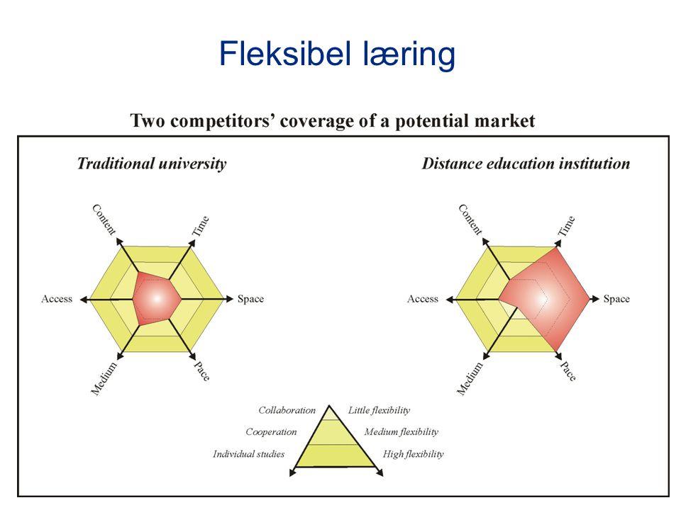 15 Storskalatrenden krever industrialisering av utdanningen •Arbeidsdeling •Effektivisering •Automatisering •Kostnadsreduksjon •Skal læreren undervise eller designe kurs.