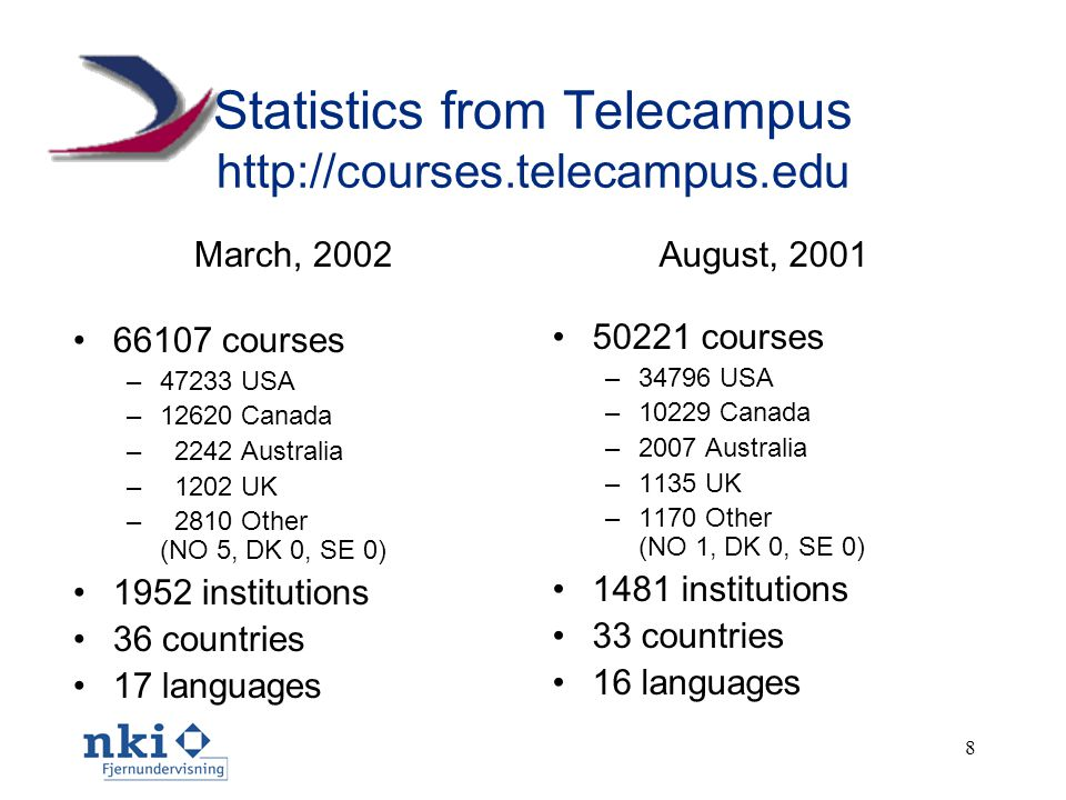 8 Statistics from Telecampus http://courses.telecampus.edu March, 2002 •66107 courses –47233 USA –12620 Canada – 2242 Australia – 1202 UK – 2810 Other (NO 5, DK 0, SE 0) •1952 institutions •36 countries •17 languages August, 2001 •50221 courses –34796 USA –10229 Canada –2007 Australia –1135 UK –1170 Other (NO 1, DK 0, SE 0) •1481 institutions •33 countries •16 languages